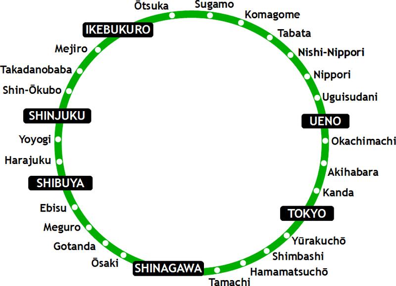 Yamanote line das estações Shinjuku, Harajuku, Shibuya e Akihabara
